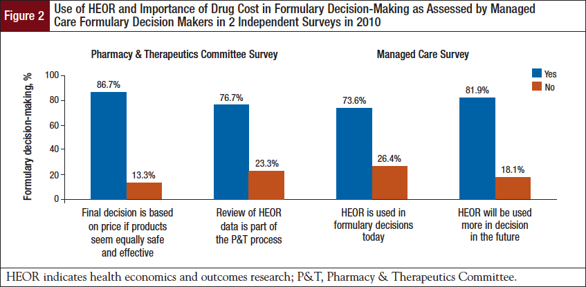 Use of HEOR and Importance of Drug Cost in Formulary Decision-Making as Assessed by Managed Care Formulary Decision Makers in 2 Independent Surveys in 2010.