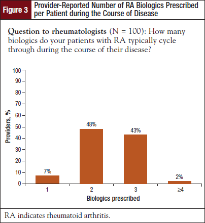 Provider-Reported Number of RA Biologics Prescribed per Patient during the Course of Disease.