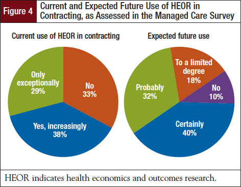 Current and Expected Future Use of HEOR in Contracting, as Assessed in the Managed Care Survey.
