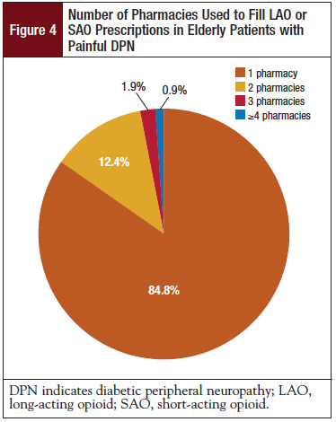 Figure 4: