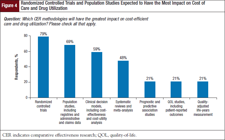 Randomized Controlled Trials and Population Studies Expected to Have the Most Impact on Cost of Care and Drug Utilization.