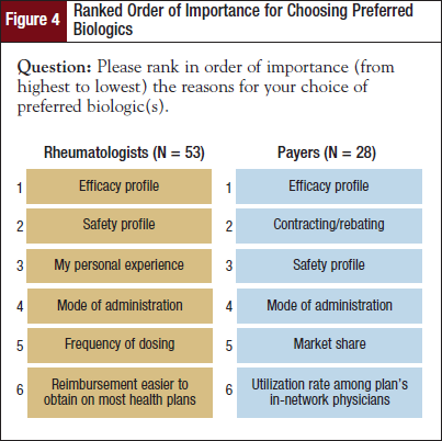 Ranked Order of Importance for Choosing Preferred Biologics.
