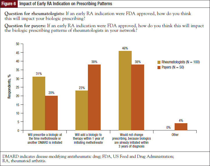 Impact of Early RA Indication on Prescribing Patterns.