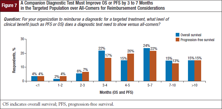 A Companion Diagnostic Test Must Improve OS or PFS by 3 to 7 Months in the Targeted Population over All-Comers for Reimbursement Considerations.