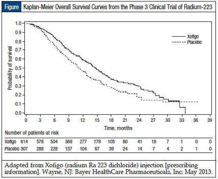 Figure: Kaplan-Meier Overall Survival Curves from the Phase 3 Clinical Trial of Radium-223.