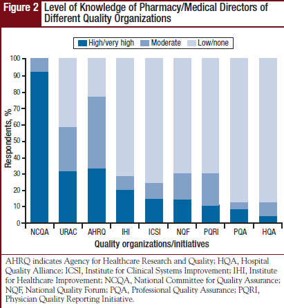 Level of Knowledge of Pharmacy/Medical Directors of Different Quality Organizations