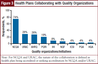 Health Plans Collaborating with Quality Organizations
