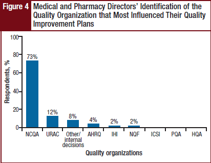 Medical and Pharmacy Directors' Identification of the Quality Organization that Most Influenced Their Quality Improvement Plans