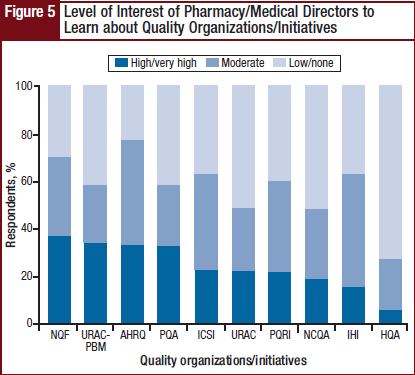 Level of Interest of Pharmacy/Medical Directors to Learn about Quality Organizations/Initiatives