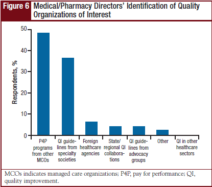 Medical/Pharmacy Directors' Identification of Quality Organizations of Interest