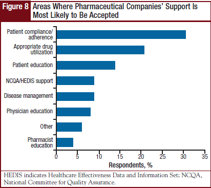 Areas Where Pharmaceutical Companies' Support Is Most Likely to Be Accepted