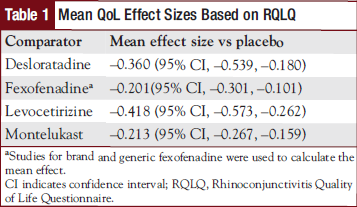 Mean QoL Effect Sizes Based on RQLQ