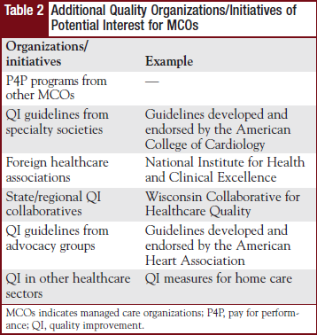 Additional Quality Organizations/Initiatives of Potential Interest for MCOs