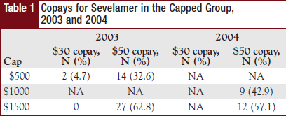 Table 1 - Copays for Sevelamer in the Capped Group, 2003 and 2004