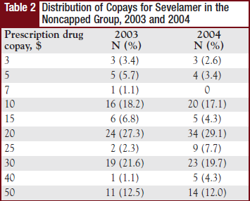 Table 2 - Distribution of Copays for Sevelamer in the Noncapped Group, 2003 and 2004