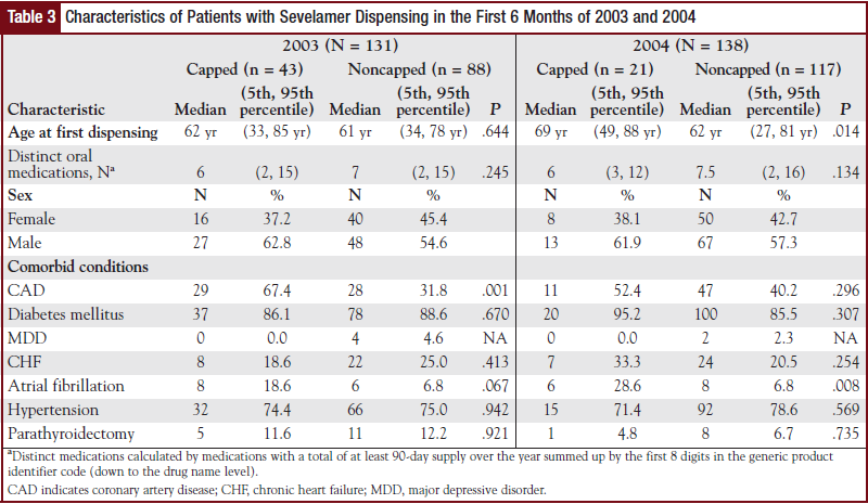 Table 3 - Characteristics of Patients with Sevelamer Dispensing in the First 6 Months of 2003 and 2004