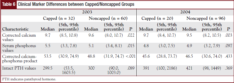 Table 6 - Clinical Marker Differences between Capped/Noncapped Groups