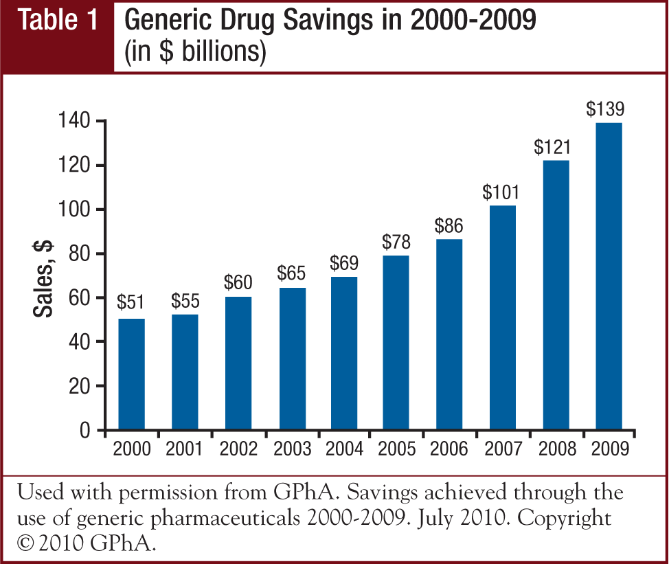 Generic Drug Savigns in 2000-2009