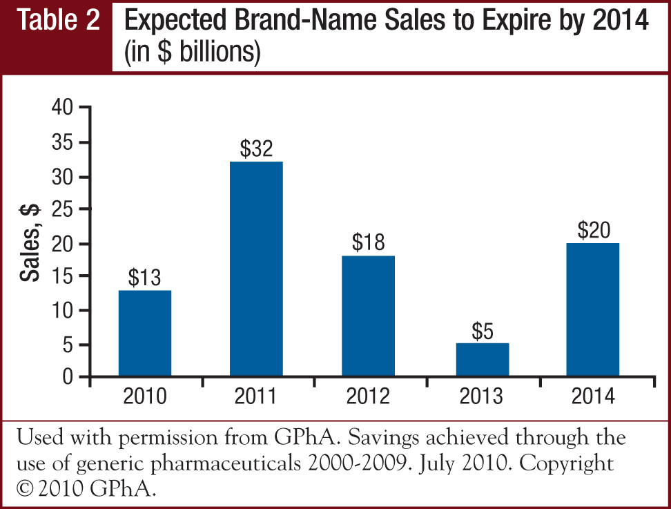 Expected Brand-Name Sales to Expire by 2014