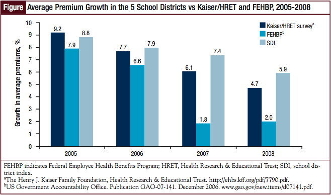 Average Premium Growth in the 5 School Districts vs Kaiser/HRET and FEHBP, 2005-2008