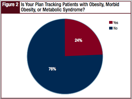 Is Your Plan Tracking Patients with Obesity, Morbid Obesity, or Metabolic Syndrome?