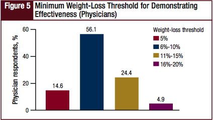 Minimum Weight-Loss Threshold for Demonstrating Effectiveness (Physicians)