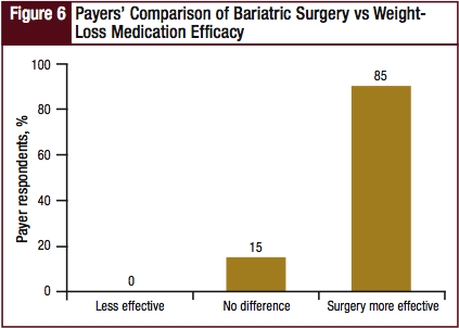Payers' Comparison of Bariatric Surgery vs Weight-Loss Medication Efficacy