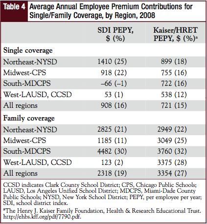 Average Annual Employee Premium Contributions for Single/Family Coverage, by Region, 2008