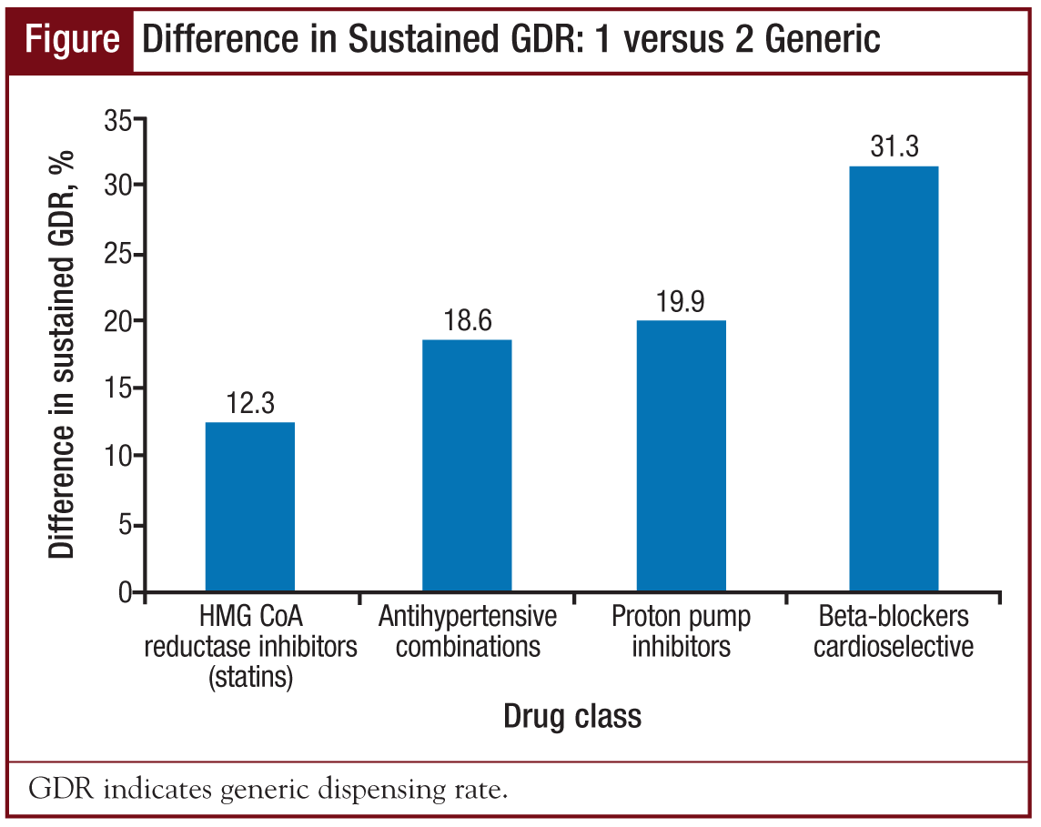 Difference in Sustained GDR: 1 versus 2 Generic