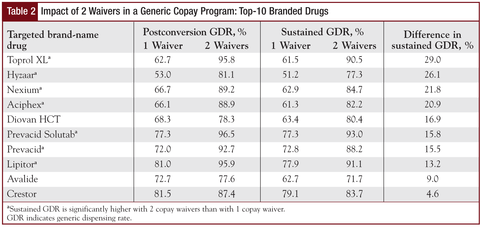 Impact of 2 Waivers in a Generic Copay Program: Top-10 Branded Drugs