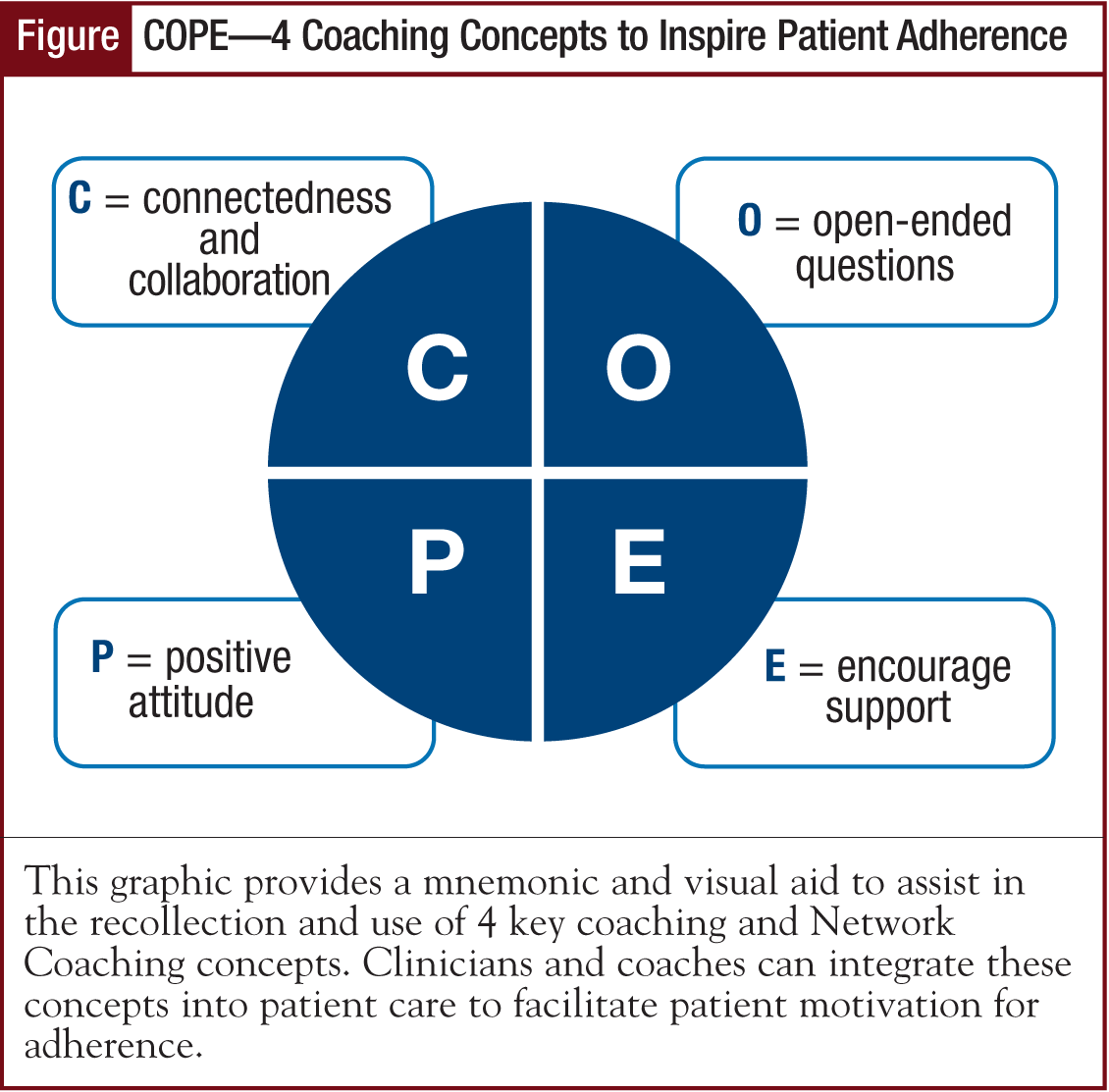 Figure - COPE—4 Coaching Concepts to Inspire Patient Adherence