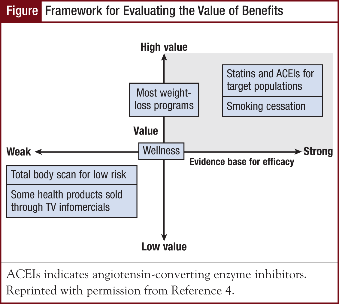 Figure - Framework for Evaluating the Value of Benefits
