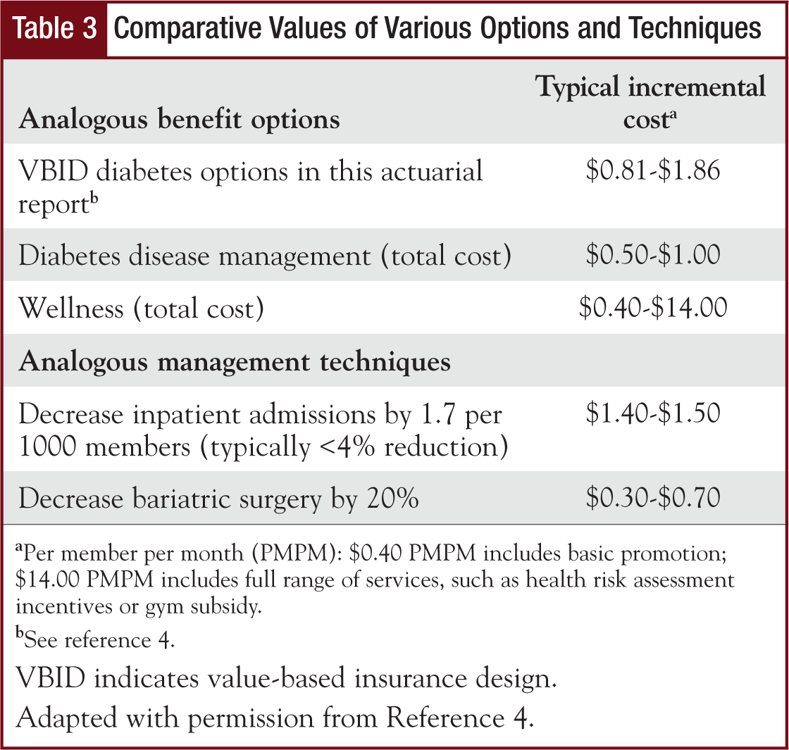 Table 3 - Comparative Values of Various Options and Techniques