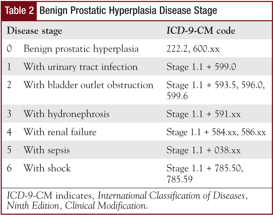 Table 2 - Benign Prostatic Hyperplasia Disease Stage