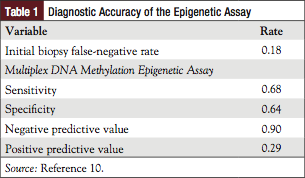 Table 1: Diagnostic Accuracy of the Epigenetic Assay.