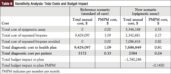 Table 6: Sensitivity Analysis: Total Costs and Budget Impact.