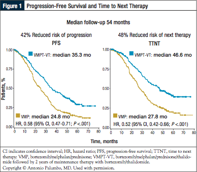 Figure 1: Progression-Free Survival and Time to Next Therapy.