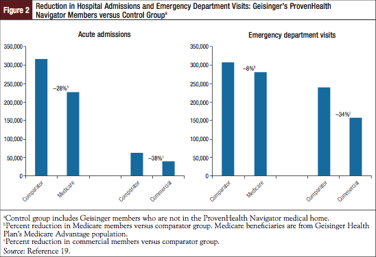 Figure 2: Reduction in Hospital Admissions and Emergency Department Visits: Geisinger's ProvenHealth Navigator Members versus Control Groupa.
