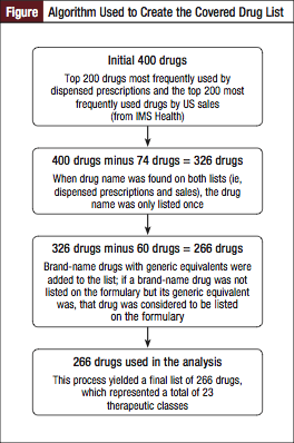 Figure:  Algorithm Used to Create the Covered Drug List.