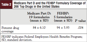 Table 2: Medicare Part D and the FEHBP Formulary Coverage of 266 Top Drugs in the United States.