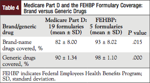 Table 4: Medicare Part D and the FEHBP Formulary Coverage: Brand versus Generic Drugs.