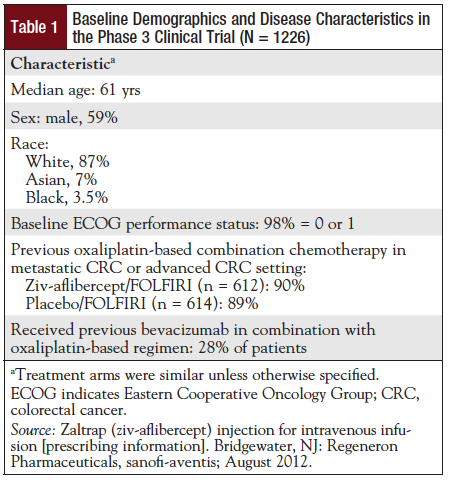 Table 1: Baseline Demographics and Disease Characteristics in the Phase 3 Clinical Trial (N = 1226).