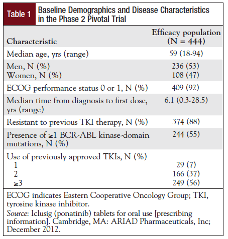 Table 1: Baseline Demographics and Disease Characteristics in the Phase 2 Pivotal Trial.