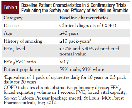 Table 1: Baseline Patient Characteristics in 3 Confirmatory Trials Evaluating the Safety and Efficacy of Aclidinium Bromide.