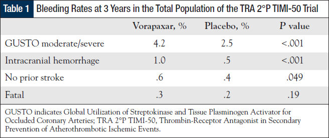 Bleeding Rates at 3 Years in the Total Population of the TRA 2°P TIMI-50 Trial.