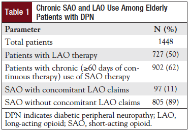 Table 1:Chronic SAO and LAO Use Among Elderly Patients with DPN.