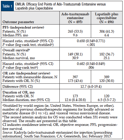 Table 1: EMILIA Efficacy End Points of Ado-Trastuzumab Emtansine versus Lapatinib plus Capecitabine.