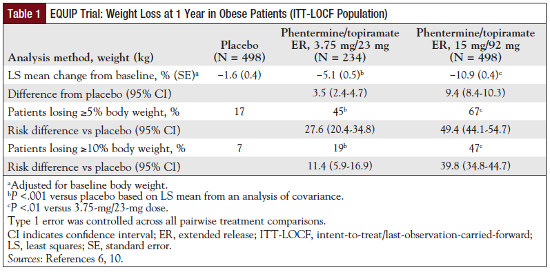 Table 1: EQUIP Trial: Weight Loss at 1 Year in Obese Patients (ITT-LOCF Population).