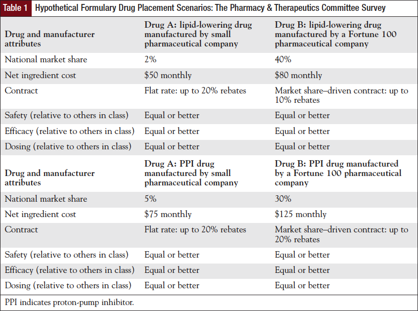 Hypothetical Formulary Drug Placement Scenarios: The Pharmacy & Therapeutics Committee Survey.