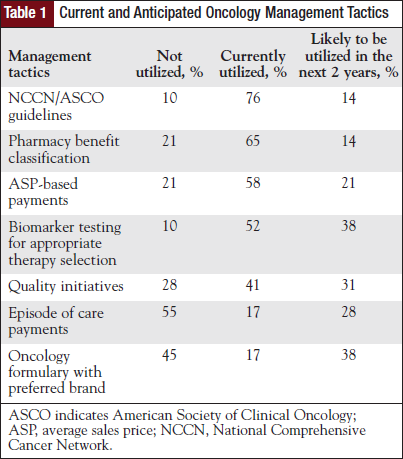 Current and Anticipated Oncology Management Tactics.